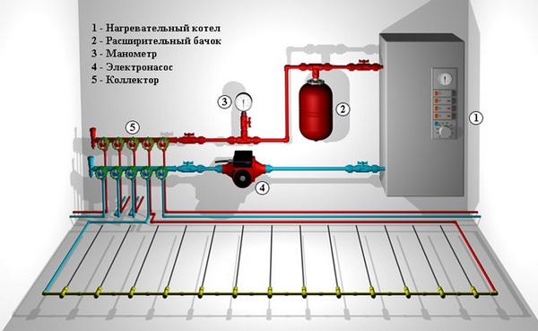 Новости PRO Ремонт - Что лучше — водяной или электрический пол? подключение пола к автономному отоплению