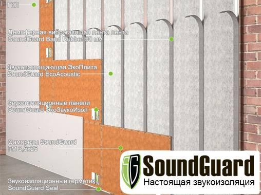 Готовые системы для звукоизоляции стены «SoundGuard»